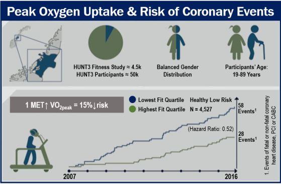 Fit and heart attack risk - image 2