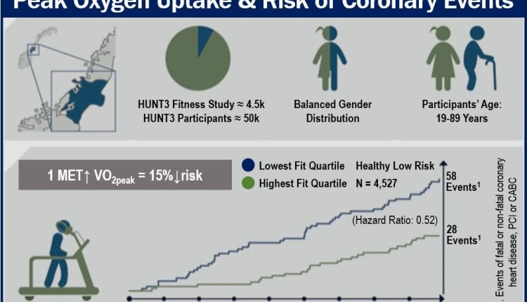 Fit and heart attack risk – image 2