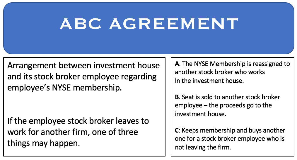 What is an ABC agreement? Definition and examples - Market Business News
