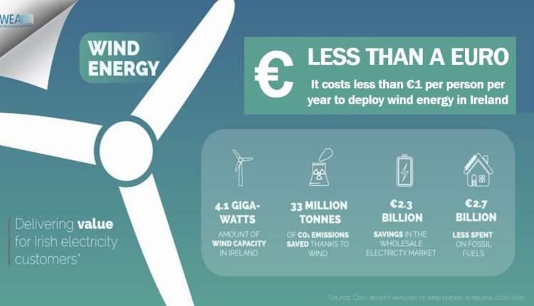 Wind Energy Cost Ireland article – image