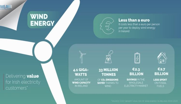 Wind Energy Cost article Ireland – image 1