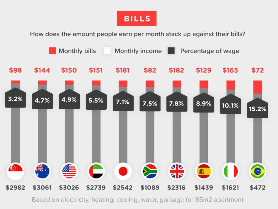 Cost of the world image 7