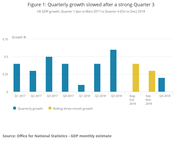 Figure 1_ Quarterly growth slowed after a strong Quarter 3