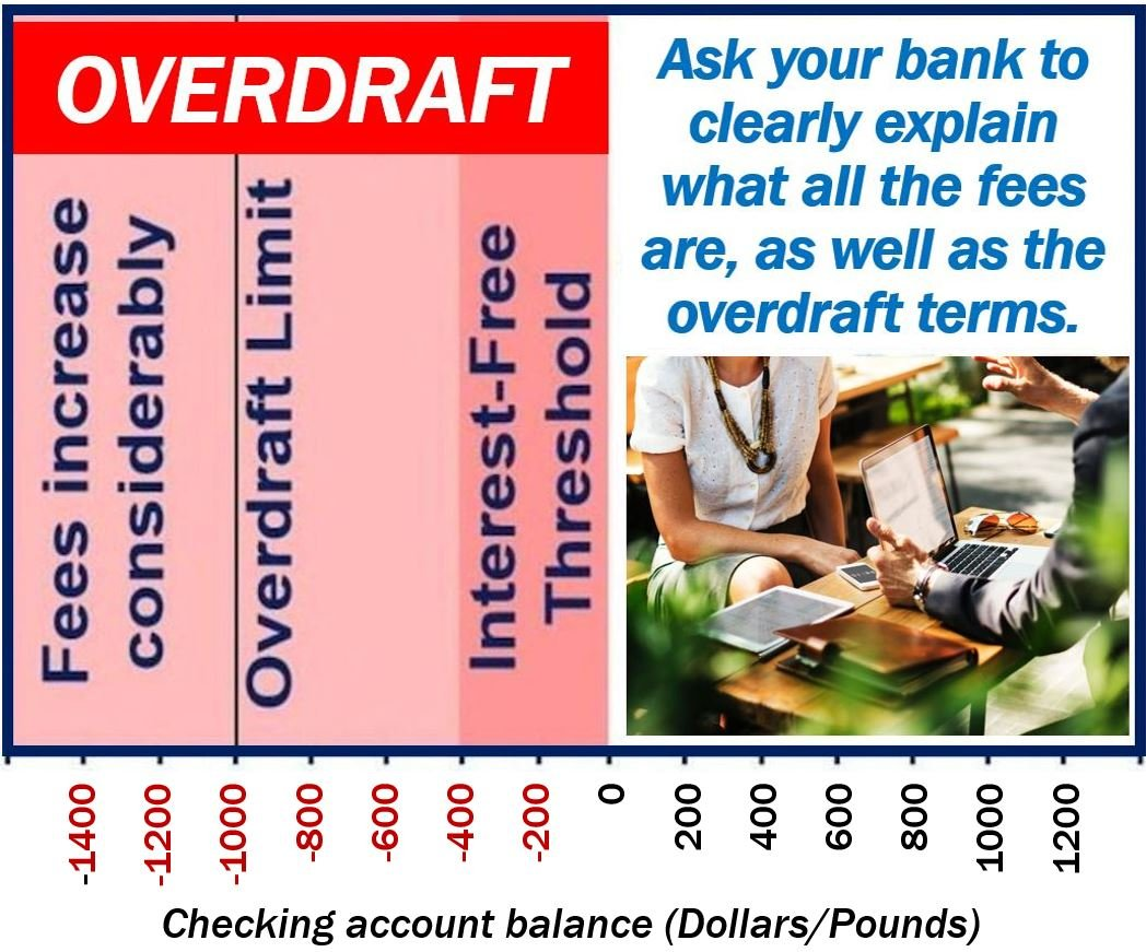 Overdraft article - image 1