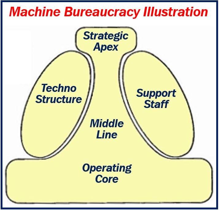 Machine Bureaucracy Illustration 122