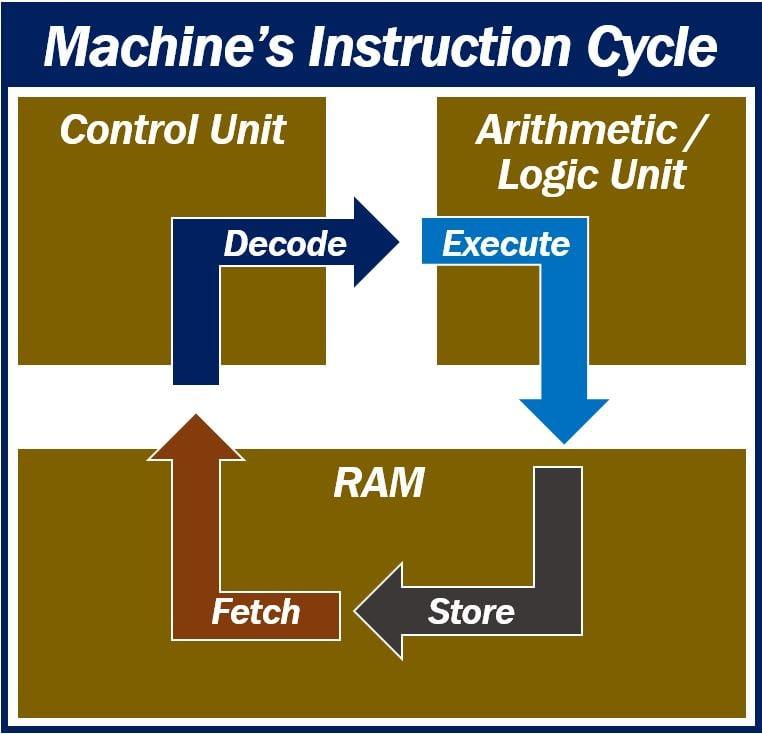 Machine Instructions 11234 Image 1