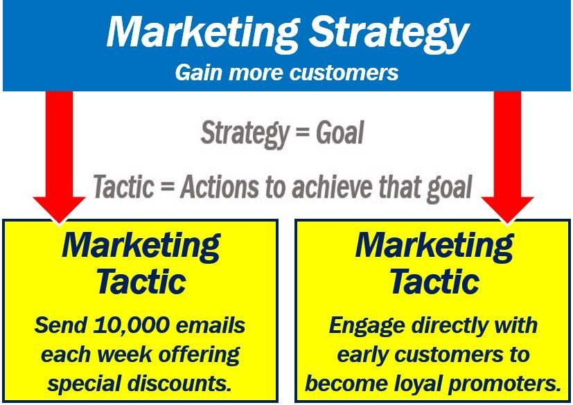 What are marketing tactics? Definition and examples - Market