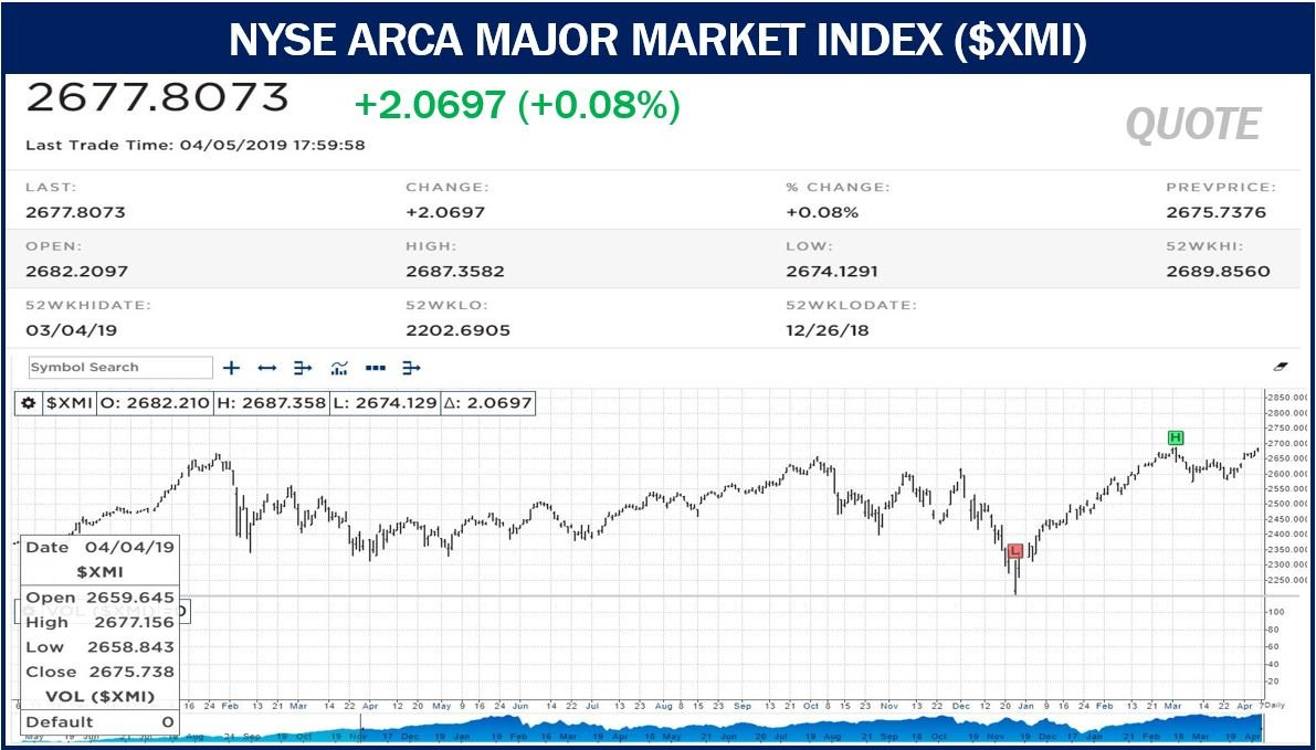 What is the NYSE Arca Major Market Index? Definition and examples