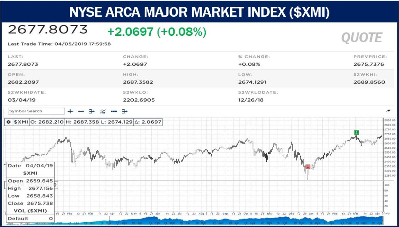 NYSE ARCA MAJOR MARKET INDEX image 1 of 3