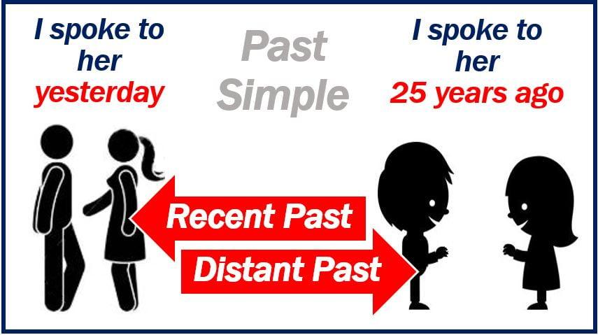 Past Simple - distant vs recent past image 44444