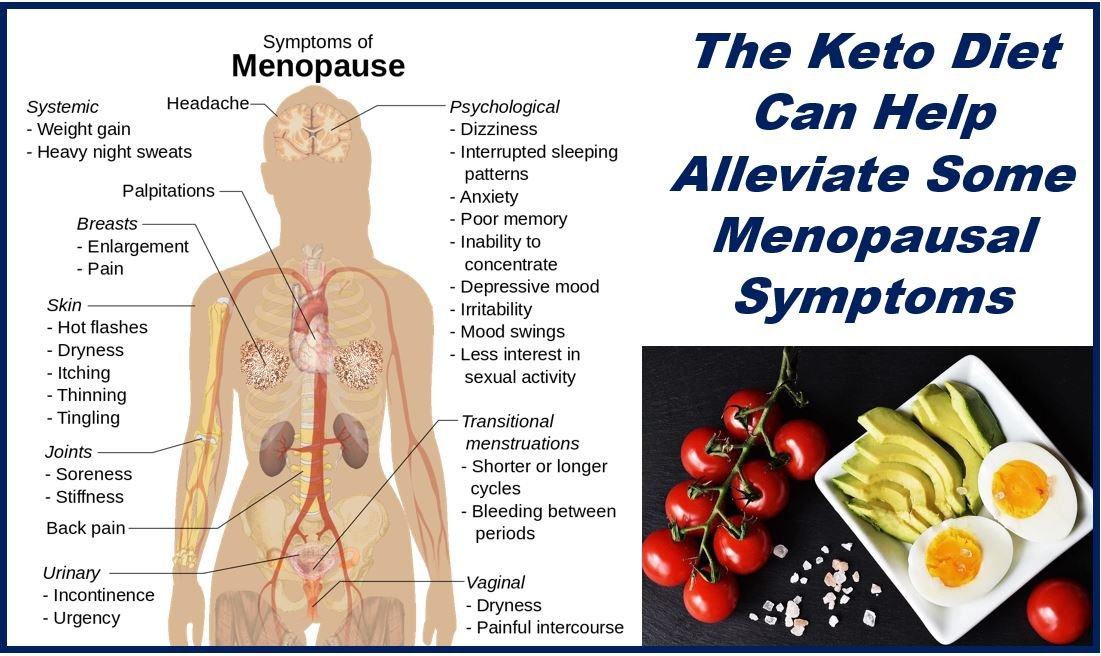 Keto diet and the menopause - image of symtoms and keto foods