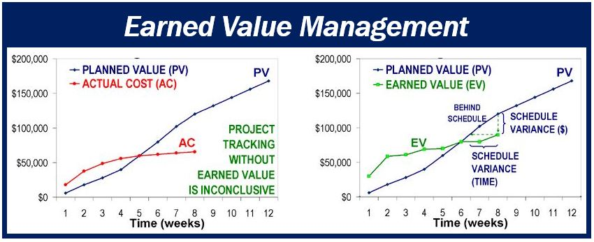 What To Know About Choosing Earned Value Management Software Market Business News