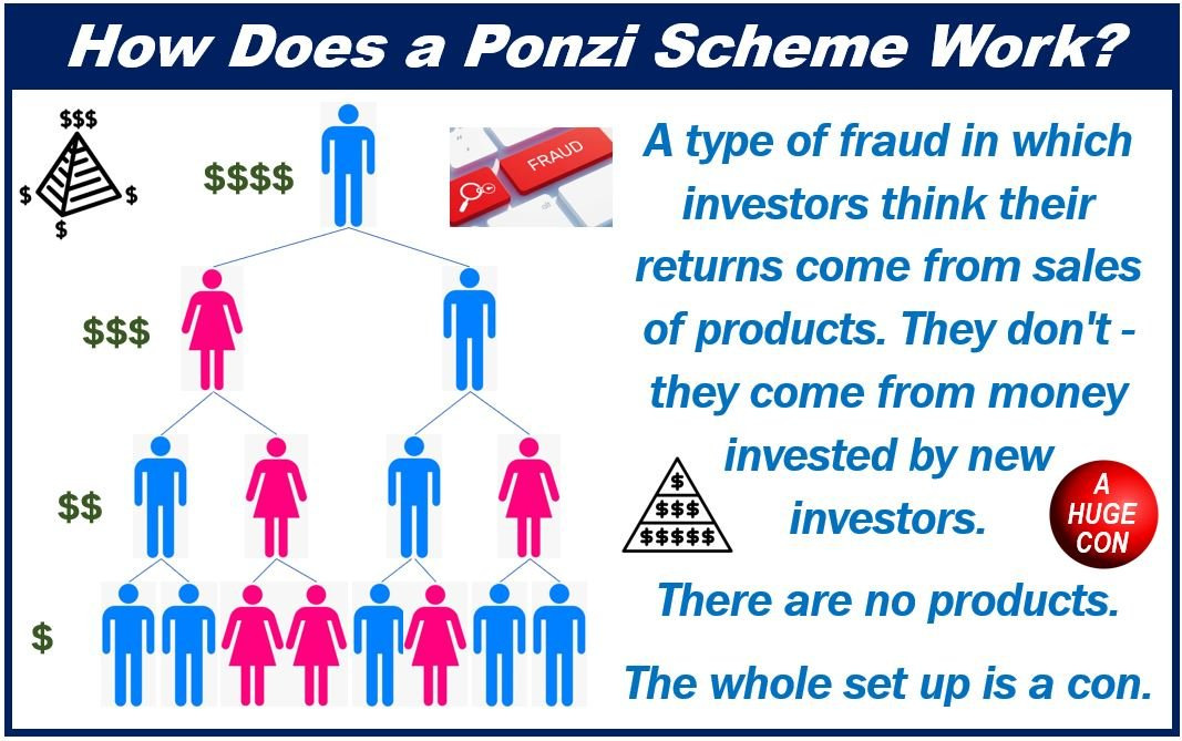 Can I Sue If I Was Caught In A Ponzi Scheme Market Business News