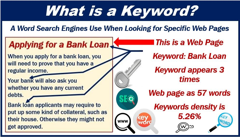 What is a keyword - image for articles 4993