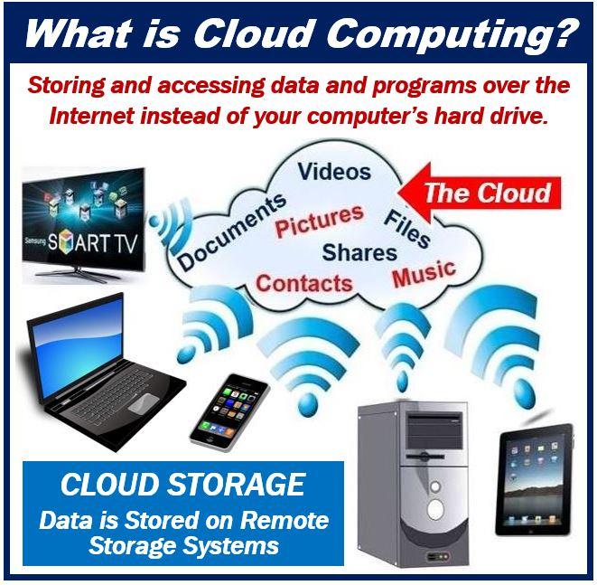 Cloud Computing - Cloud Storage 49939