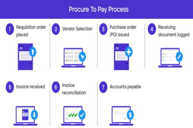 Purchase to Pay Software