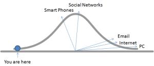 platform adoption curve