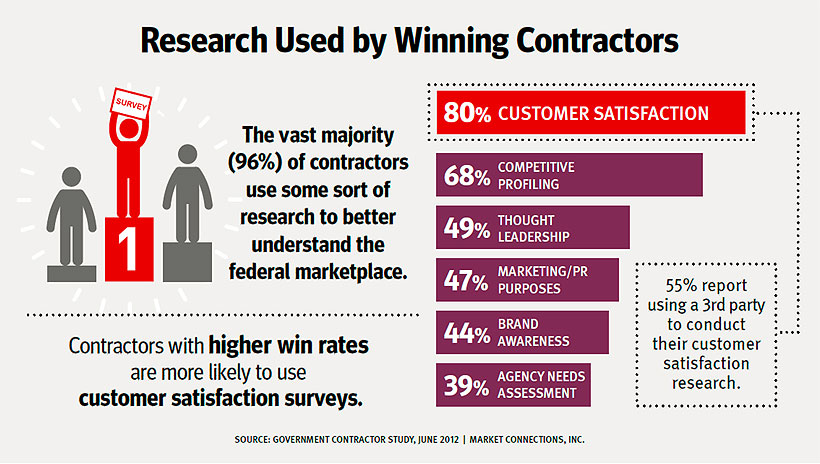 The Importance Of Customer Satisfaction Research Market