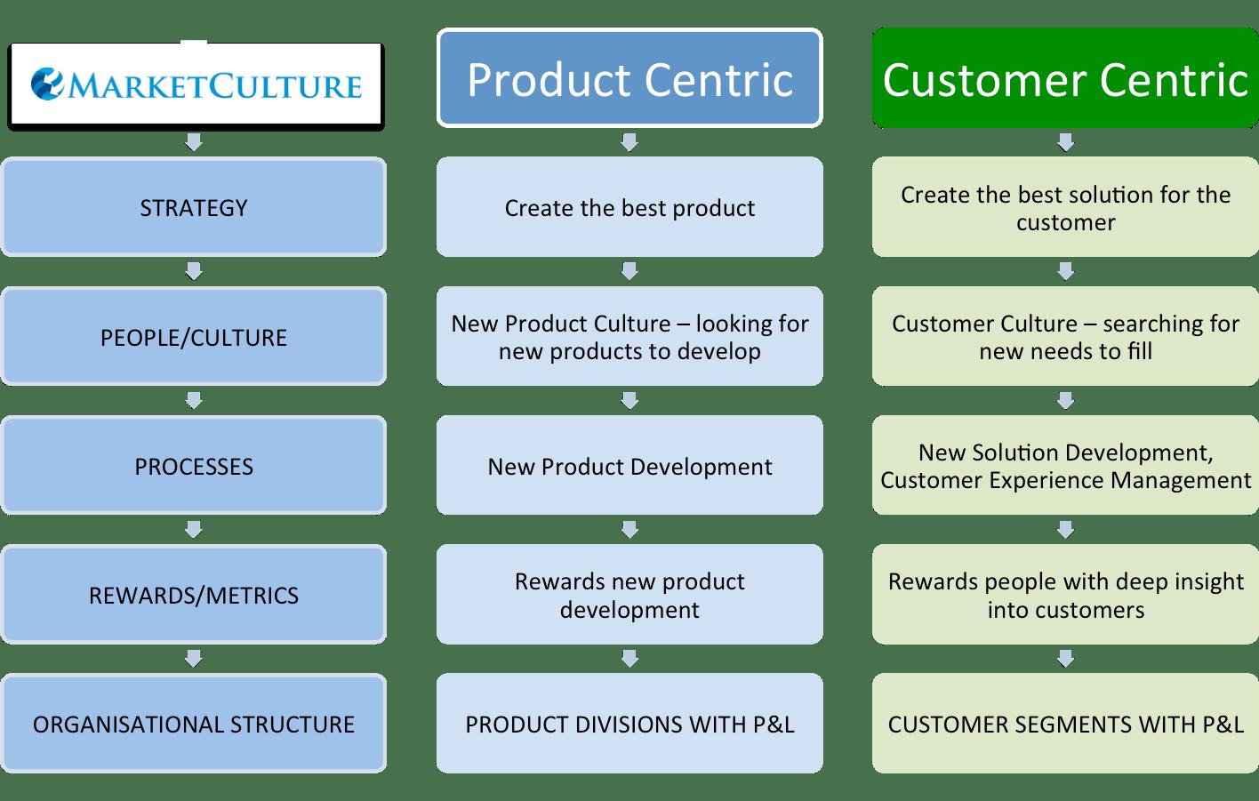 Product Centric Versus Customer Centric; Internal Focus