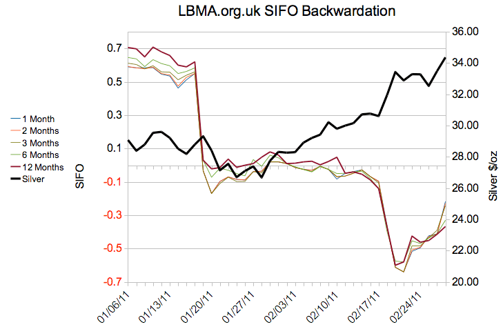 Silver, backwardation update on March 1: LBMA 13 days