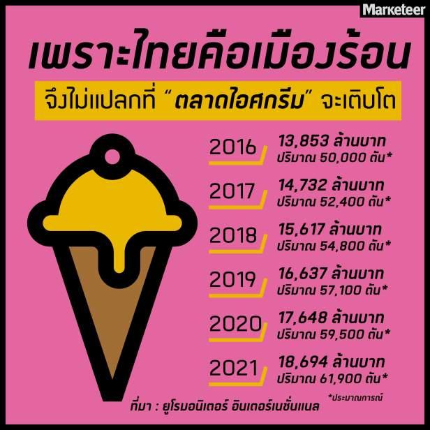 ตลาดไอศกรีม