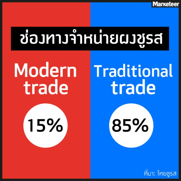 ตลาดผงชูรส