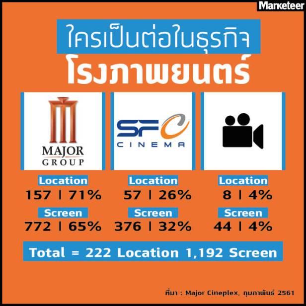 ส่วนแบ่งการตลาด โรงภาพยนตร์ 2561