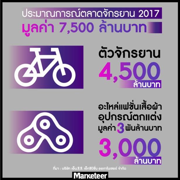 ตลาดจักรยาน