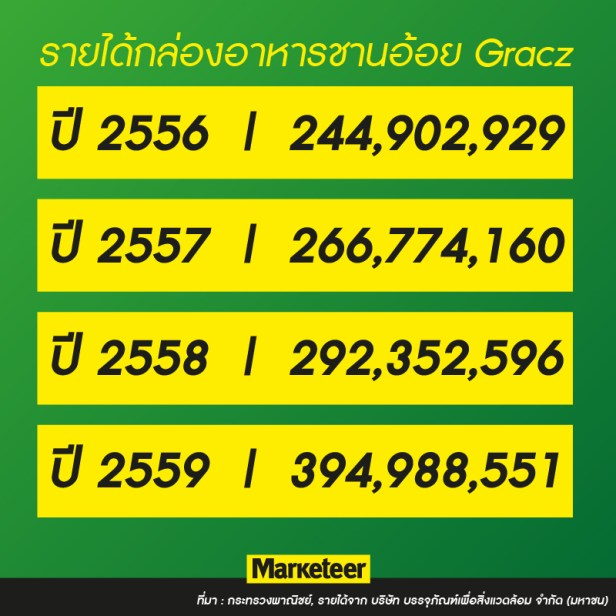 รายได้กล่องอาหารชานอ้อย Gracz 2556 244,902,929 2557 266,774,160 2558 292,352,596 2559 394,988,551 ที่มา : กระทรวงพาณิชย์, รายได้จาก บริษัท บรรจุภัณฑ์เพื่อสิ่งแวดล้อม จำกัด (มหาชน)