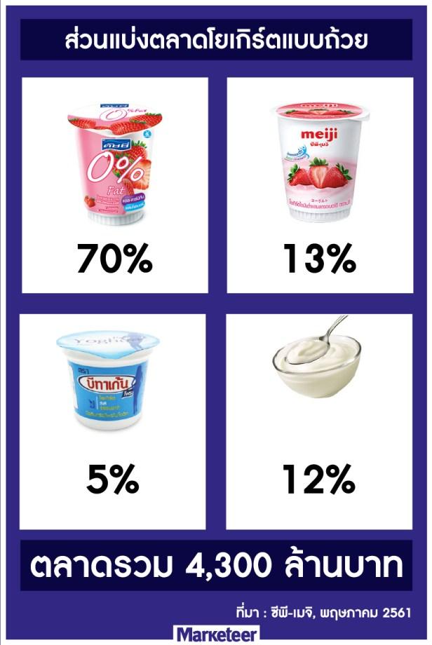 ส่วนแบ่งตลาดโยเกิร์ตแบบถ้วย ดัชชี่ 70% ซีพี-เมจิ 13% บีทาเกน 5% อื่นๆ 12% ตลาดรวม 4,300 ล้านบาท ที่มา : ซีพี-เมจิ พฤษภาคม 2561