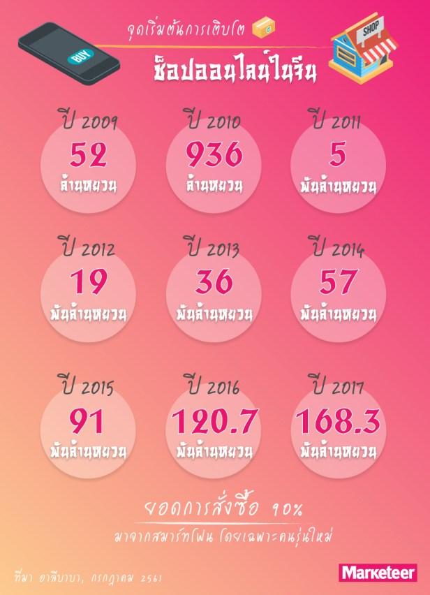 11.11 จุดเริ่มต้นการเติบโตช็อปออนไลน์ในจีน 11.11.2009 52 ล้านหยวน 11.11.2010 936 ล้านหยวน 11.11.2011 5 พันล้านหยวน 11.11.2012 19 พันล้านหยวน 11.11.2013 36 พันล้านหยวน 11.11.2014 57 พันล้านหยวน 11.11.2015 91 พันล้านหยวน 11.11.2016 120.7 พันล้านหยวน 11.11.2017 168.3 พันล้านหยวน ยอดการสั่งซื้อ 90% มาจากสมาร์ทโฟน โดยเฉพาะคนรุ่นใหม่