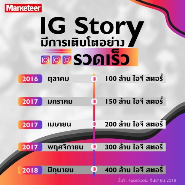 IG Story มีการเติบโตอย่างรวดเร็ว ตุลาคม 2016 100 ล้าน ไอจี สตอรี่ มกราคม 2017 150 ล้าน ไอจี สตอรี่ เมษายน 2017 200 ล้าน ไอจี สตอรี่ พฤศจิกายน 2017 300 ล้าน ไอจี สตอรี่ มิถุนายน 2518 400 ล้าน ไอจี สตอรี่