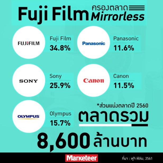 Fuji Film ครองตลาด Mirrorless Fuji Film 34.8% Sony 25.9% Olympus 15.7% Panasonic 11.6% Canon 11.5% ตลาดรวม 8,600 ล้านบาท *ส่วนแบ่งตลาดปี 2560 ที่มา: ฟูจิฟิล์ม, 2561