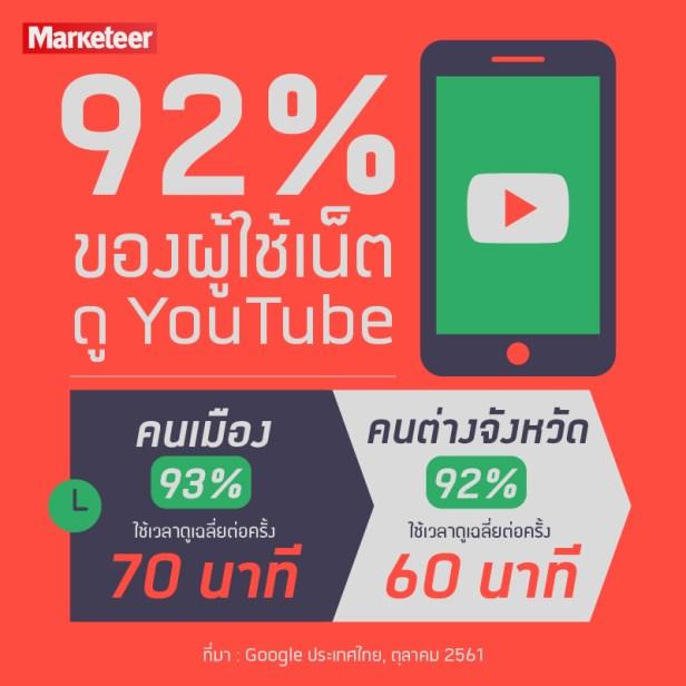 คนดู Youtube 92% ของผู้ใช้เน็ต โดย 93% เป็นคนเมือง ใช้เวลาดูเฉลี่ยต่อครั้ง 70 นาที 92% เป็นคนต่างจังหวัด ใช้เวลาดูเฉลี่ยต่อครั้ง 60 นาที