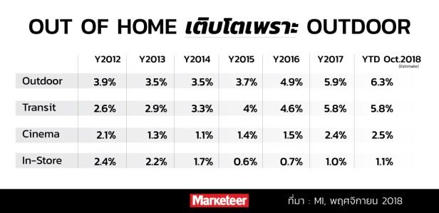 Out of Home เติบโตเพราะ Outdoor Y2012 Y2013 Y2014 Y2015 Y2016 Y2017 YTD Oct.2018 Outdoor 3.9% 3.5% 3.5% 3.7% 4.9% 5.9% 6.3% Transit 2.6% 2.9% 3.3% 4% 4.6% 5.8% 5.8% Cinema 2.1% 1.3% 1.1% 1.4% 1.5% 2.4% 2.5% In-Store 2.4% 2.2% 1.7% 0.6% 0.7% 1.0% 1.1% ที่มา : MI, พฤศจิกายน 2018