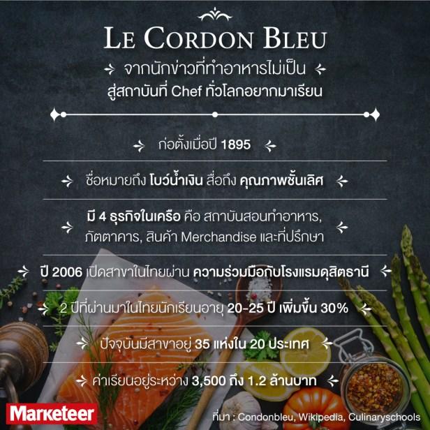 Le-Cordon-Bleu Chart