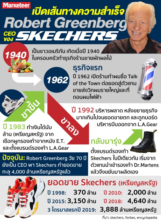 CEO Skechers Robert Greenberg