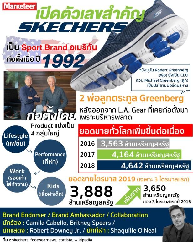 Skechers info