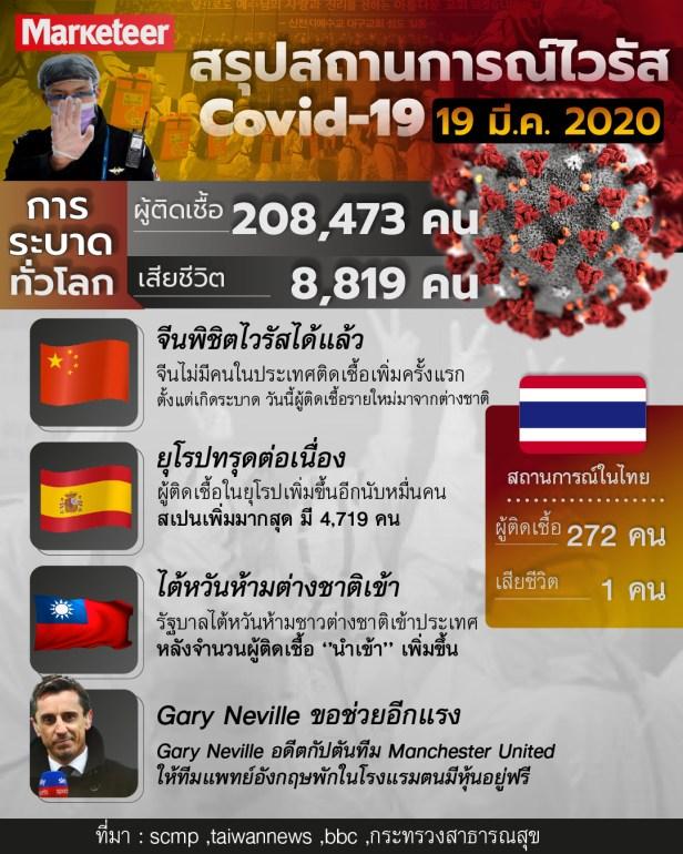 ไวรัส Covid19 3