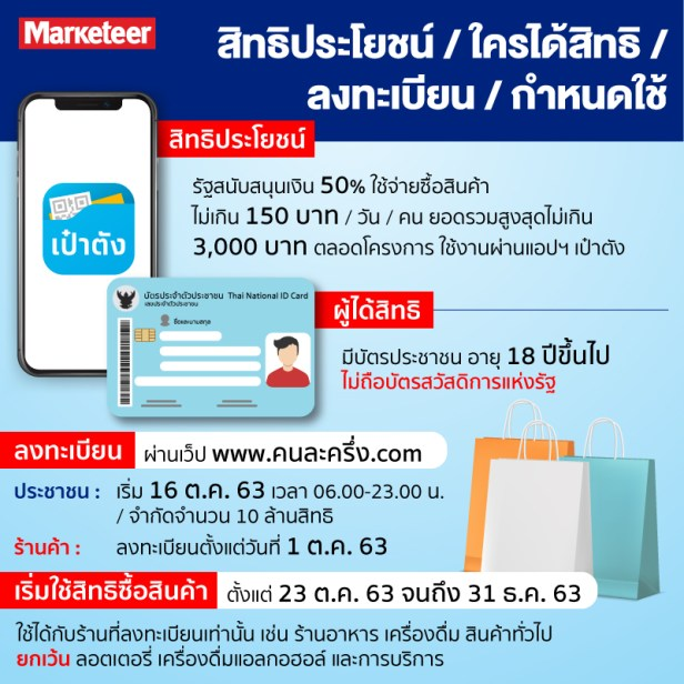 สร ปโครงการ คนละคร ง ซ อส นค าร ฐจ ายให 50 รวม 3 000 บาท พร อมว ธ ใช งาน Marketeer Online