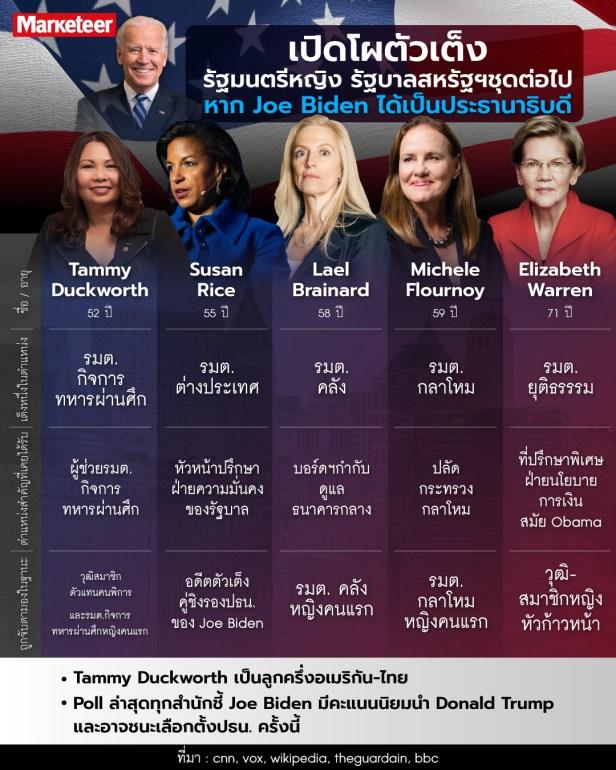 IF-Biden-Win Info