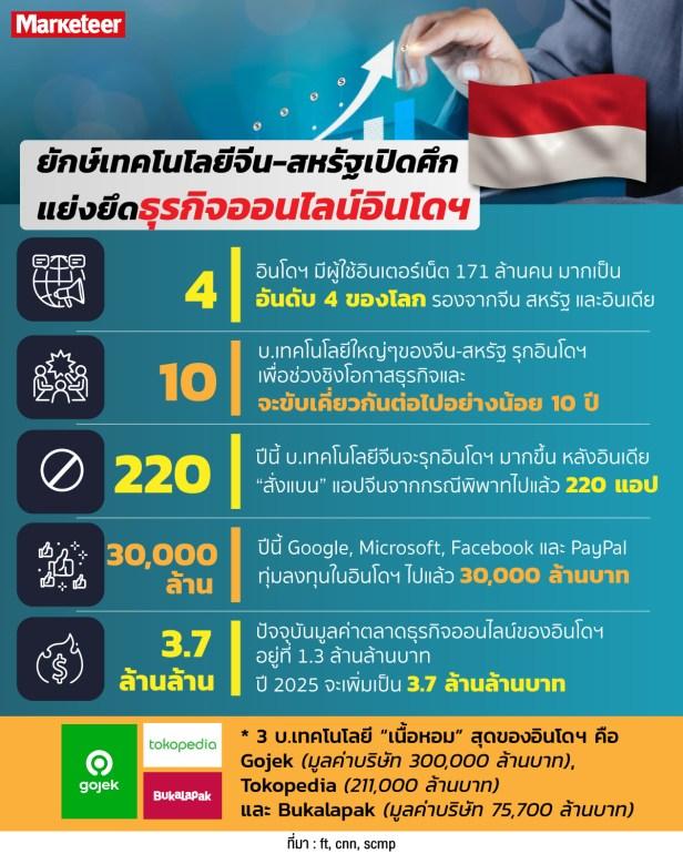 info-online อินโด