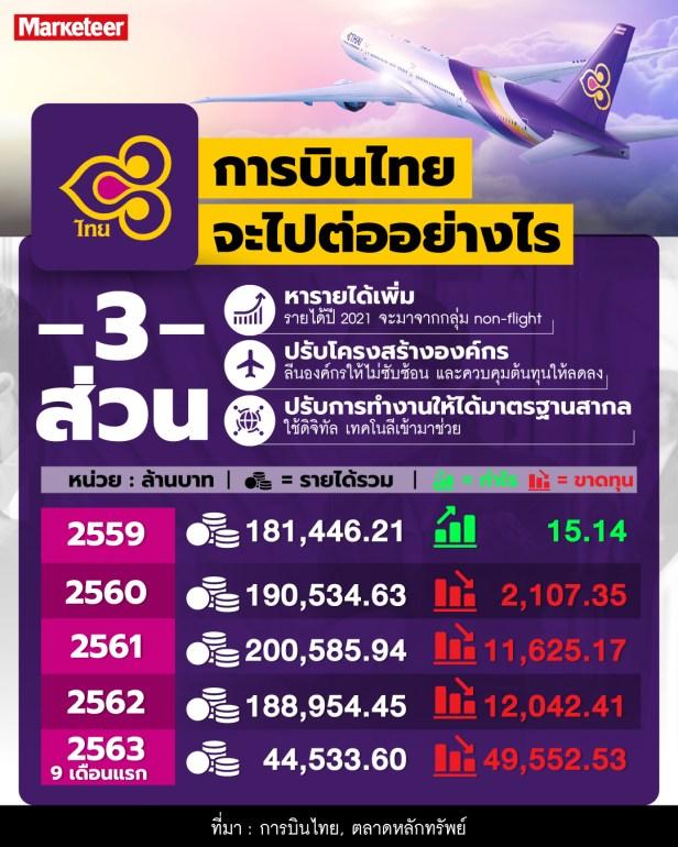 การบินไทย ฟื้นฟูกิจการ