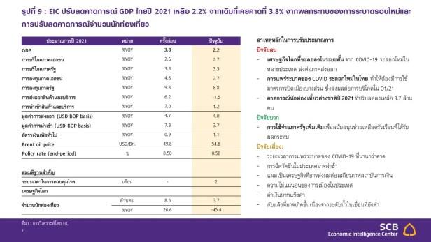 GDP ประเทศไทย 2021