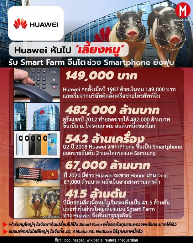 info-huawei1 แก้ไข Smart Farm
