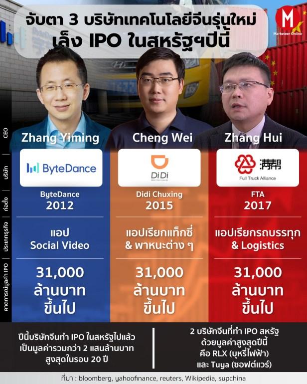 จีน IPO