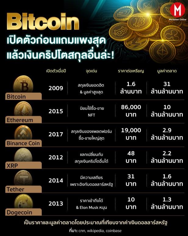 Bitcoin_info Etheruem