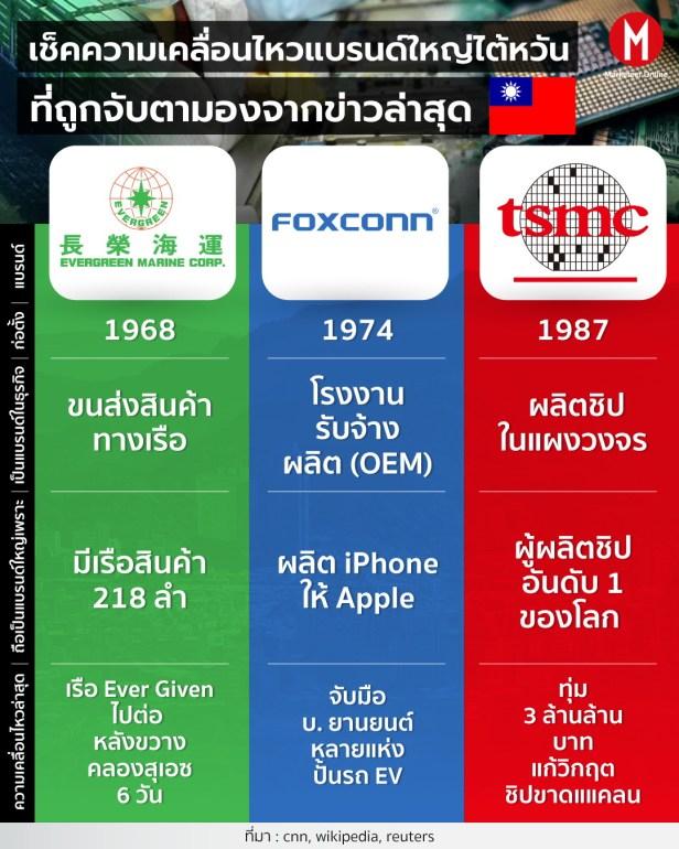 TSMC info