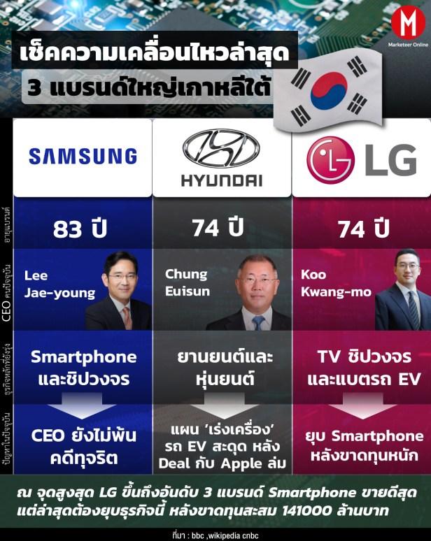 LG Info