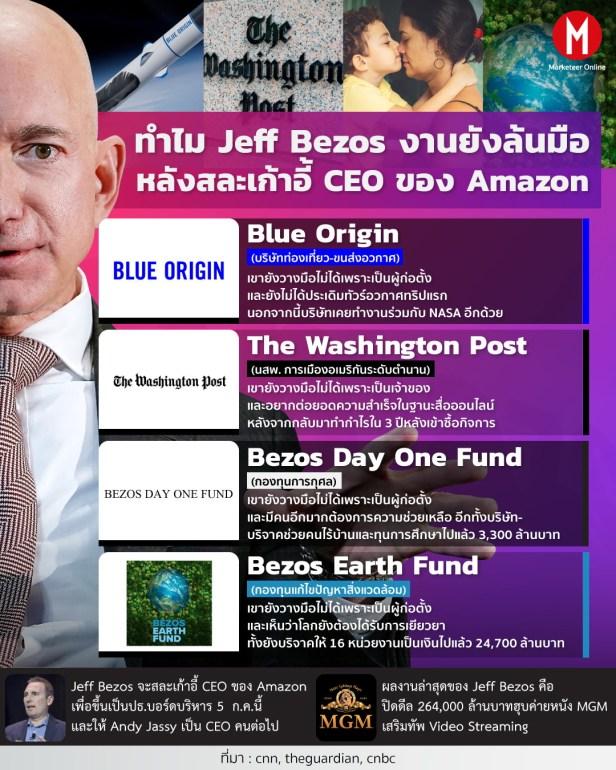 Jeff-Bezos INFO